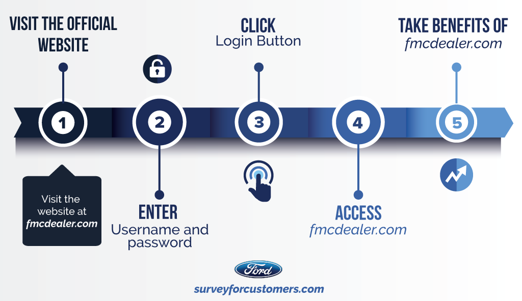 FMCDealer | Login @ FMC Dealer Direct - Fmcdealer.com